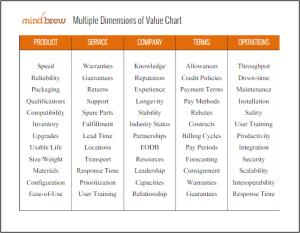 Multiple Dimensions of Value Chart Splash
